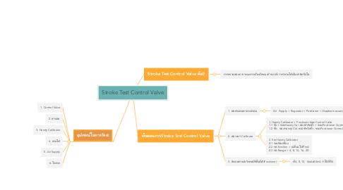Mind Map: Stroke Test Control Valve