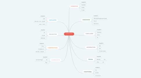 Mind Map: CONNECTORS