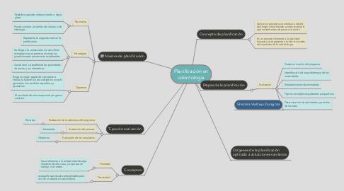 Mind Map: Planificación en odontología