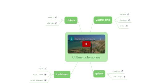 Mind Map: Cultura colombiana