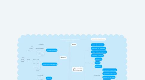 Mind Map: ELABORACIÓN DE PROGRAMAS DE CAPACITACIÓN