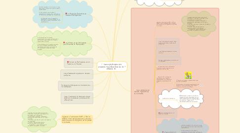 Mind Map: Como participar de manera significativa en la escuela (1)