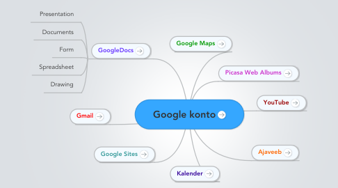 Mind Map: Google konto