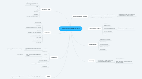 Mind Map: Tonsil (oropharyngeal) Cancer