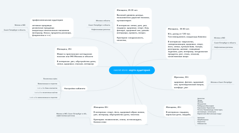 Mind Map: isecret.store: карта аудиторий