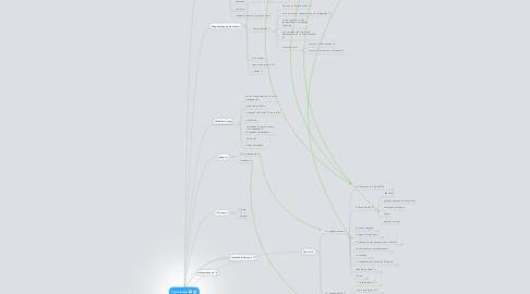 Mind Map: 1service.ru