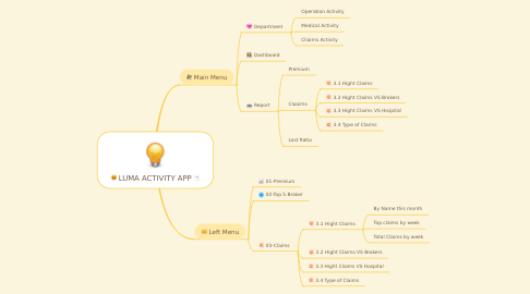 Mind Map: LUMA ACTIVITY APP