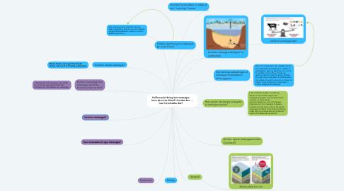 Mind Map: Hvilken påvirkning kan metangas have på vores klima? Hvordan kan man formindske det?