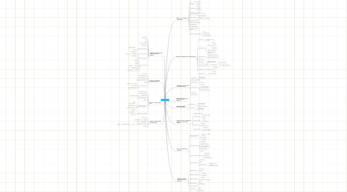 Mind Map: Outlook 2007