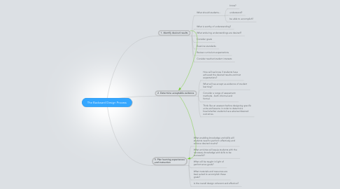 Mind Map: The Backward Design Process