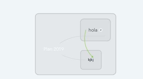 Mind Map: Plan 2019