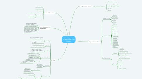 Mind Map: Modelagem e Desenvolvimento de Software