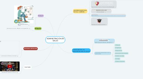 Mind Map: ADMINISTRACIÓN EN SALUD
