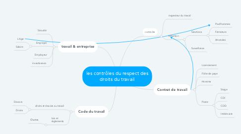 Mind Map: les contrôles du respect des droits du travail