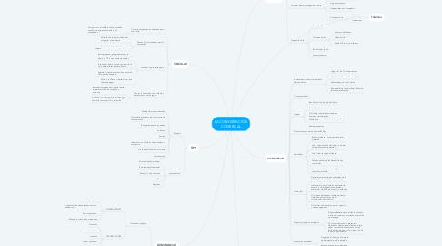 Mind Map: LA CONVERSACIÓN COMERCIAL