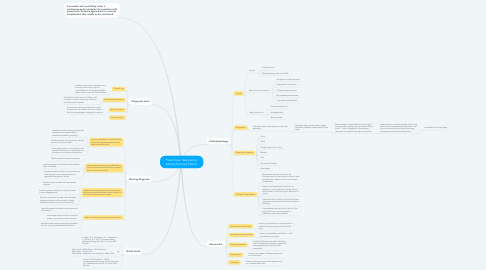 Mind Map: Pneumonia: Respiratory- Activity-Exercise Pattern