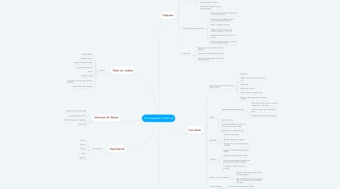 Mind Map: Conversación Comercial