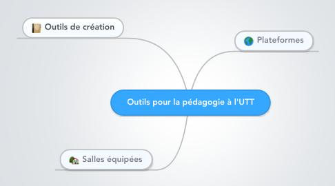 Mind Map: Outils pour la pédagogie à l'UTT