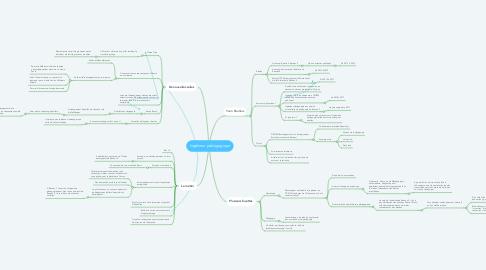 Mind Map: Ingénieur pédagogique