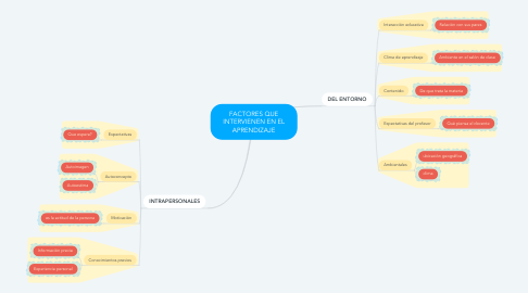 Mind Map: FACTORES QUE INTERVIENEN EN EL APRENDIZAJE