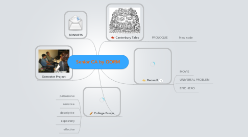 Mind Map: Senior CA by GORM
