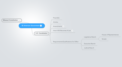 Mind Map: SE American Government