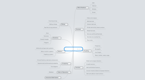 Mind Map: Resource Math