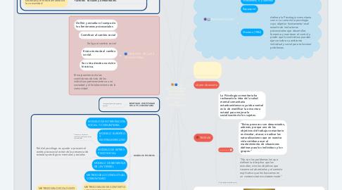 Mind Map: parte 2. teorias de la personadlidad exponentes autores