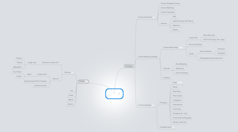Mind Map: Website Content Strategy