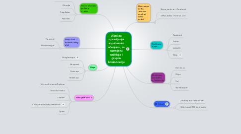 Mind Map: Alati za upravljanje sopstvenim učenjem, za razmjenu sadržaja i grupnu kolaboraciju
