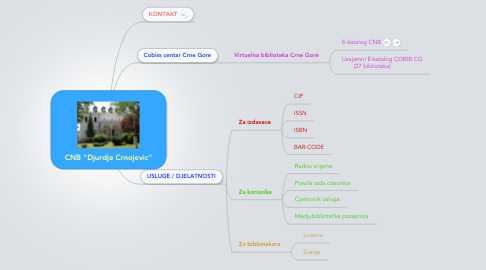 "Mind Map: CNB ""Djurdje Crnojevic"""