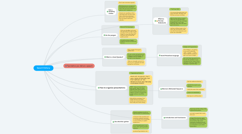 Mind Map: Speech Delivery