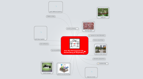 Mind Map: How My PLN Supports My Sensemaking & Wayfinding