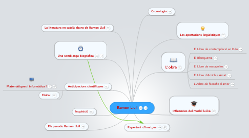 Mind Map: Ramon Llull