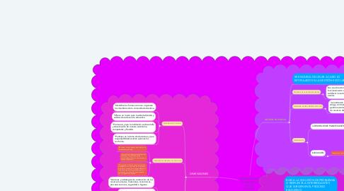 Mind Map: DIMENSIONES Y PROCESOS EN LA GESTIÓN