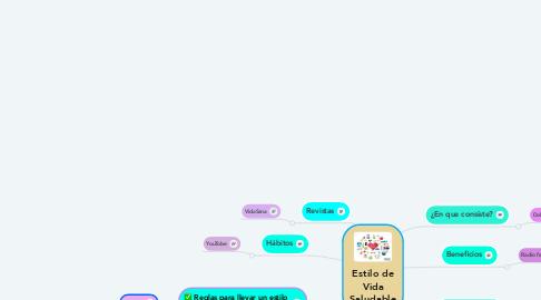Mind Map: Estilo de Vida Saludable