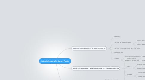 Mind Map: Actividades para Redes en Acción