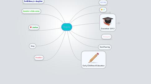 Mind Map: Kayla