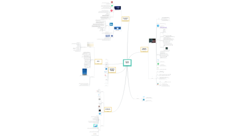 Mind Map: Sourcing Map