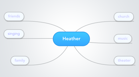 Mind Map: Heather