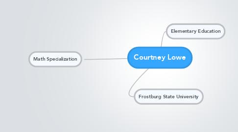 Mind Map: Courtney Lowe