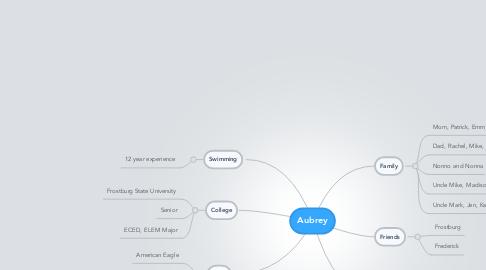 Mind Map: Aubrey