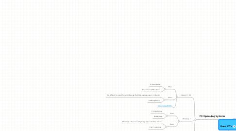 Mind Map: Rene PC's