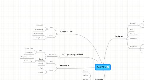 Mind Map: Tarail PC's