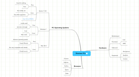 Mind Map: Shaniese PCs