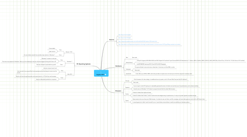 Mind Map: Cephus PC'S