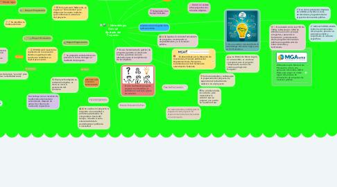 Mind Map: Metodología General Ajustada del Proyecto.