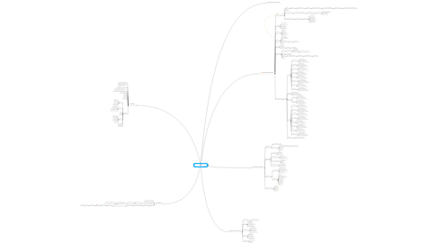 Mind Map: Human-Environment Interaction