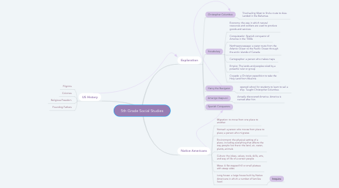 Mind Map: 5th Grade Social Studies