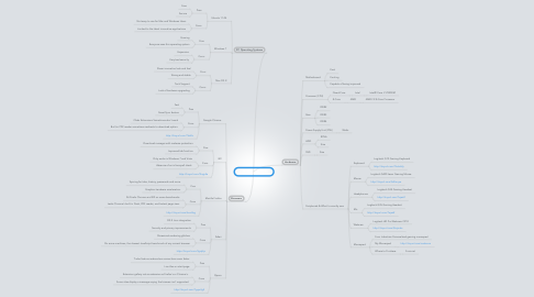 Mind Map: Jeffrey Cardona PC